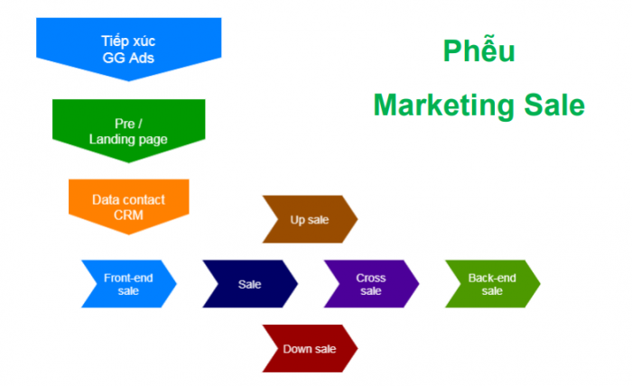 Phễu Marketing Sale
